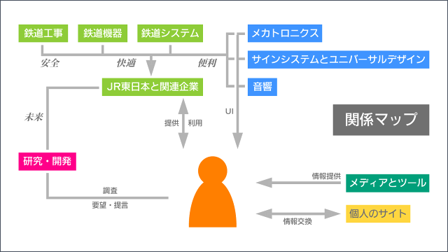 http://atos.neorail.jp/reference/images/relmap.png
