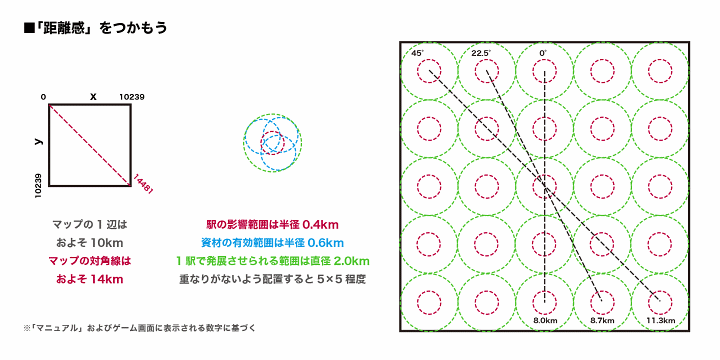 https://neorail.jp/forum/uploads/a9_basics_direction_and_distance.png?ref=4086