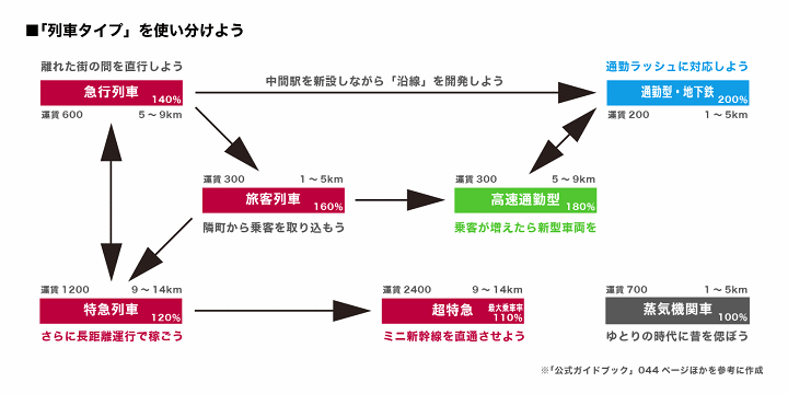 https://neorail.jp/forum/uploads/a9_basics_fare_chart.png?ref=3934