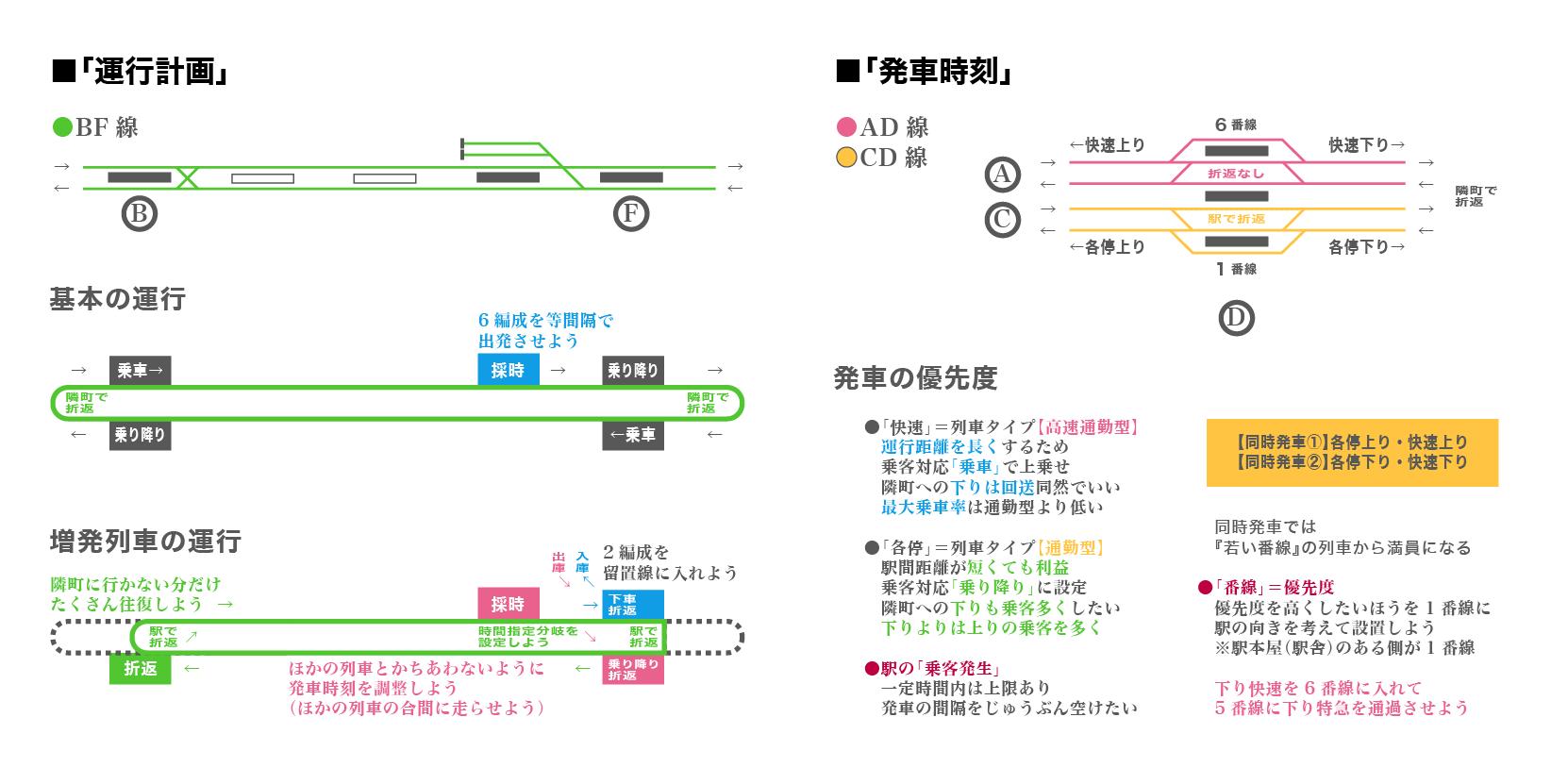 留置線・発車の優先度
