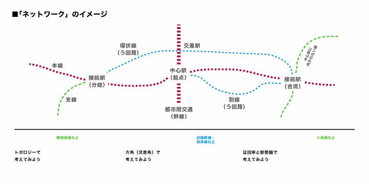 https://neorail.jp/forum/uploads/a9_basics_network.png