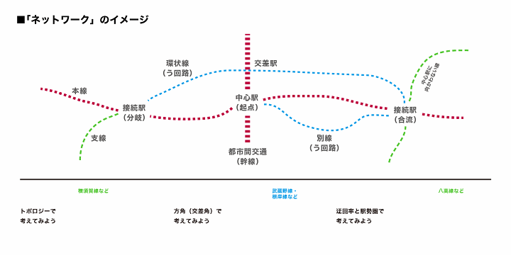 https://neorail.jp/forum/uploads/a9_basics_network.png?ref=3928