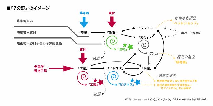 https://neorail.jp/forum/uploads/a9_basics_sector.png?ref=3827