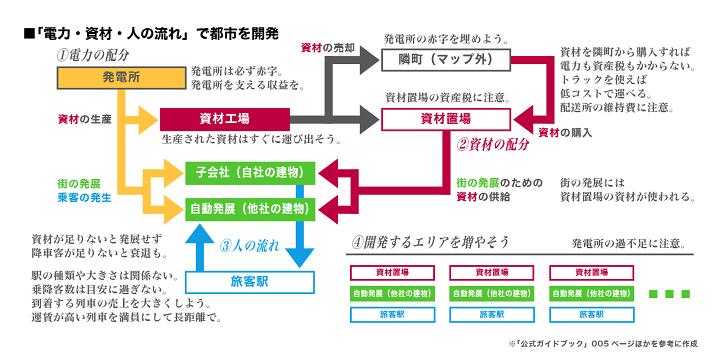 https://neorail.jp/forum/uploads/a9_basics_urban_development.png?ref=3832