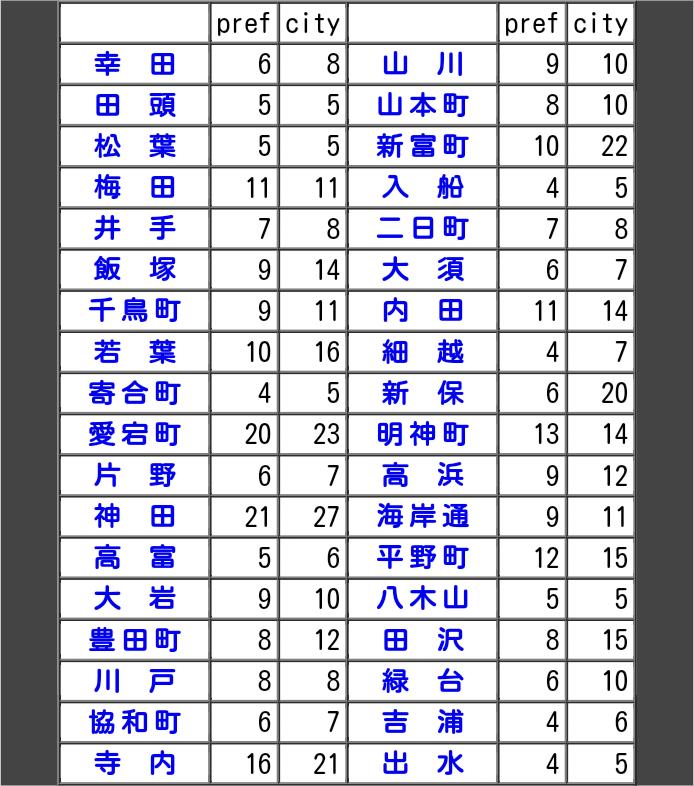 https://neorail.jp/forum/uploads/ss_metropolitan8_placenames01.png