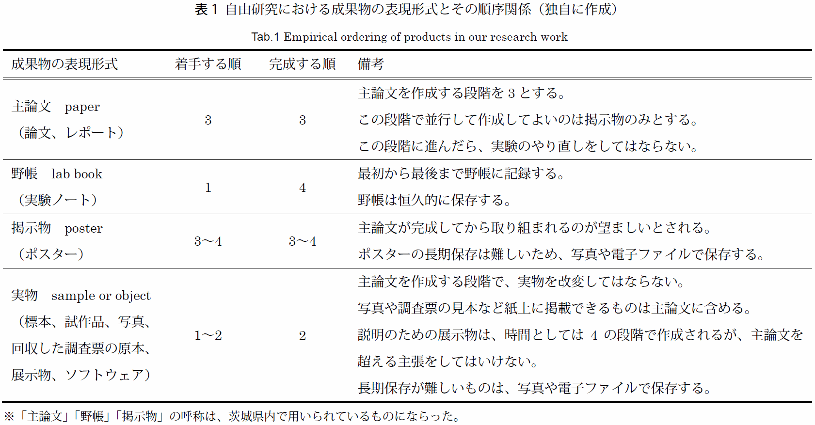 https://neorail.jp/reports/20170128_A_Survey_of_Recent_JIYUU-KENKYU_in_Japan/preview_table1.png