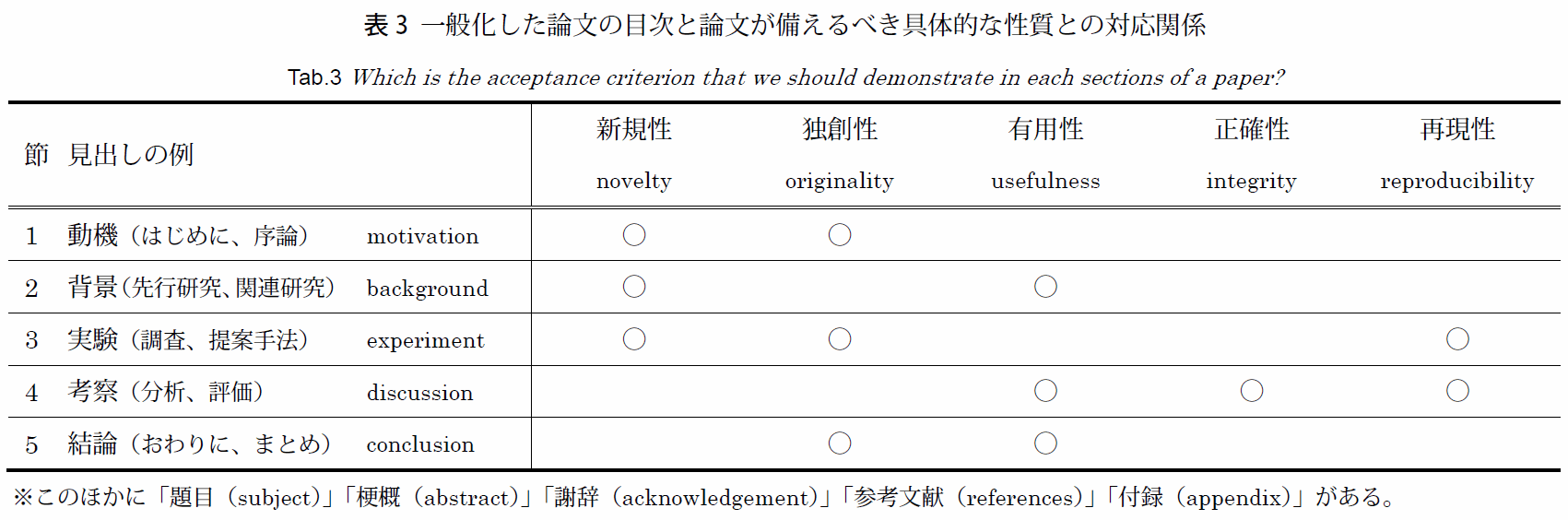 https://neorail.jp/reports/20170128_A_Survey_of_Recent_JIYUU-KENKYU_in_Japan/preview_table3.png